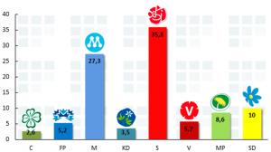 Sverigedemokraterna har tio procent och är tredje största parti!